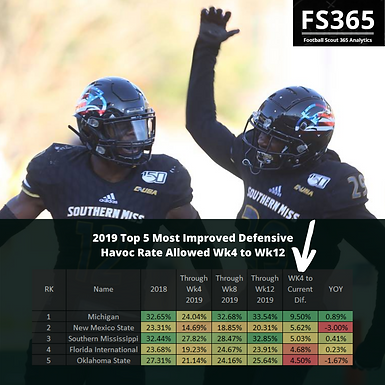 CFB 365 2019: Defensive Havoc Rate and Efficiency Top 5 Most Improved From Wk4 to Wk12