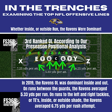 In The Trenches: 2019 Baltimore Ravens Offensive Line Review