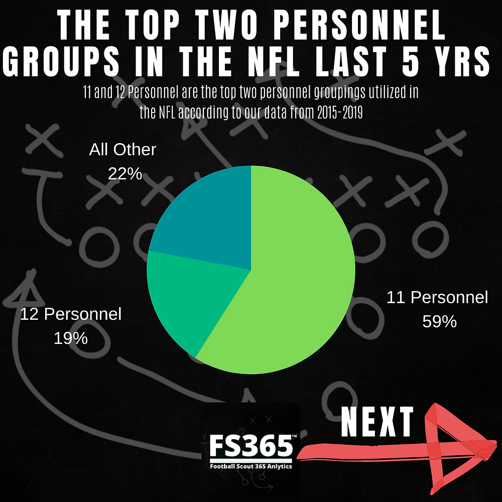 Top NFL Personnel Usage of the last five years