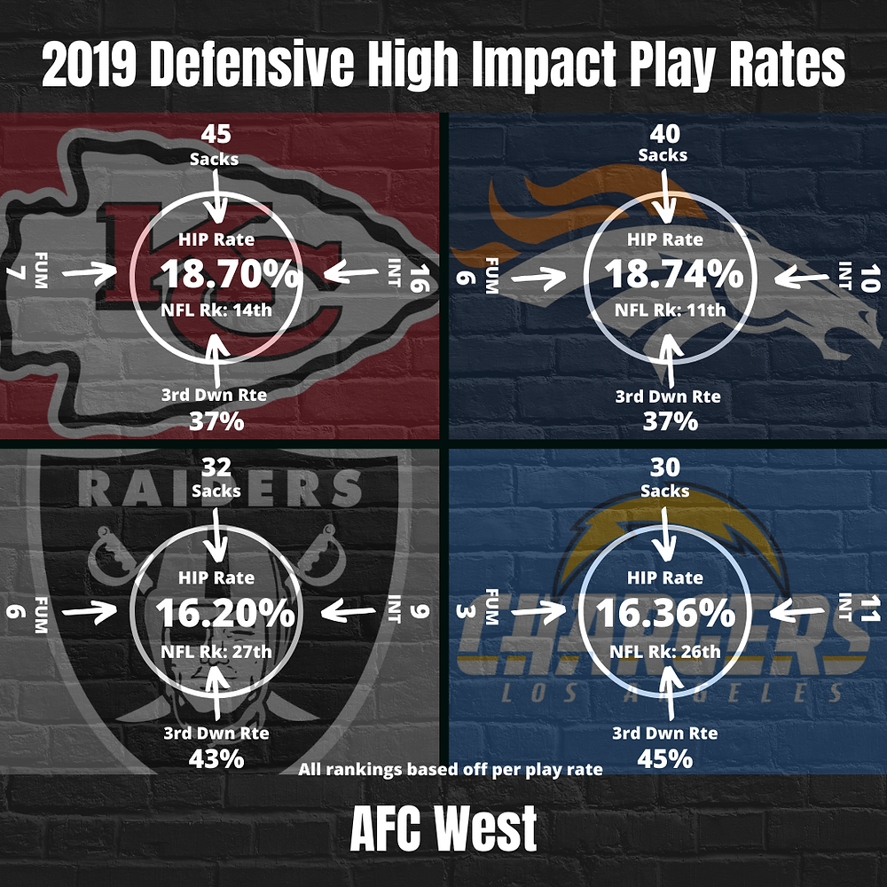 2019 Kansas City Chiefs Defensive High Impact Play Rate