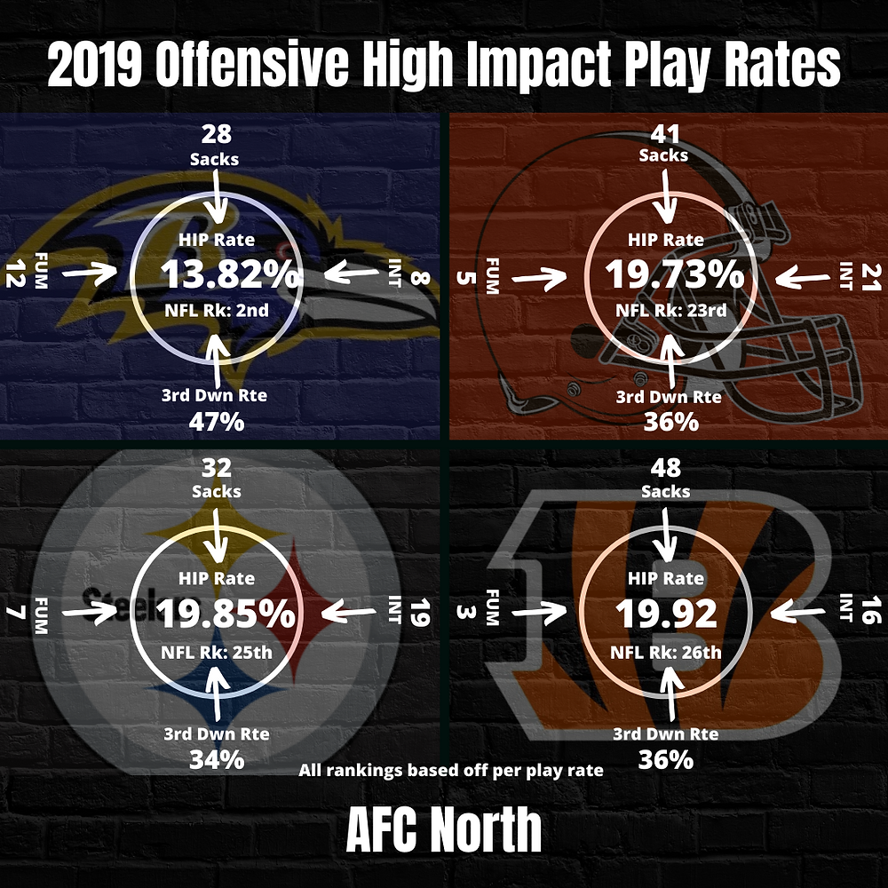 2019 AFC North Team Offense High Impact Play Rate