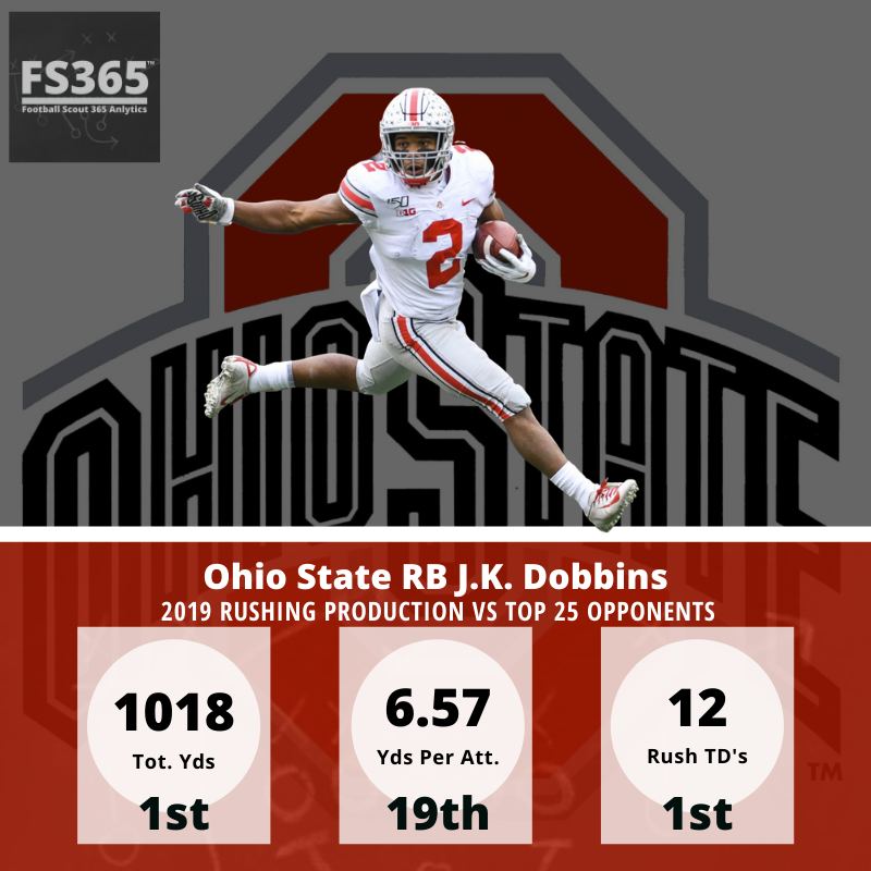 J.K. Dobbins vs Top 25 Opponents