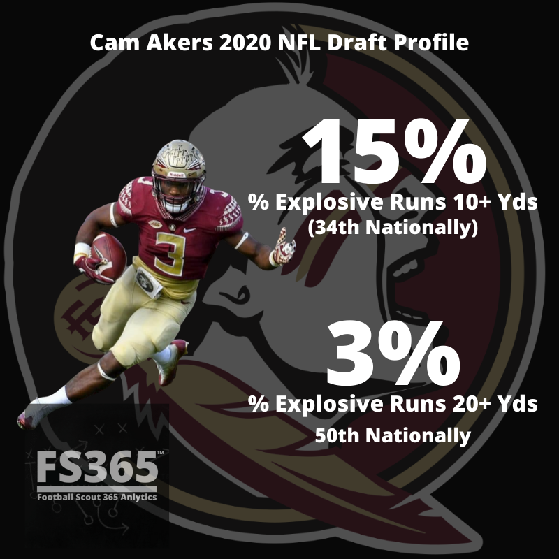 Cam Akers Explosive Play Rate