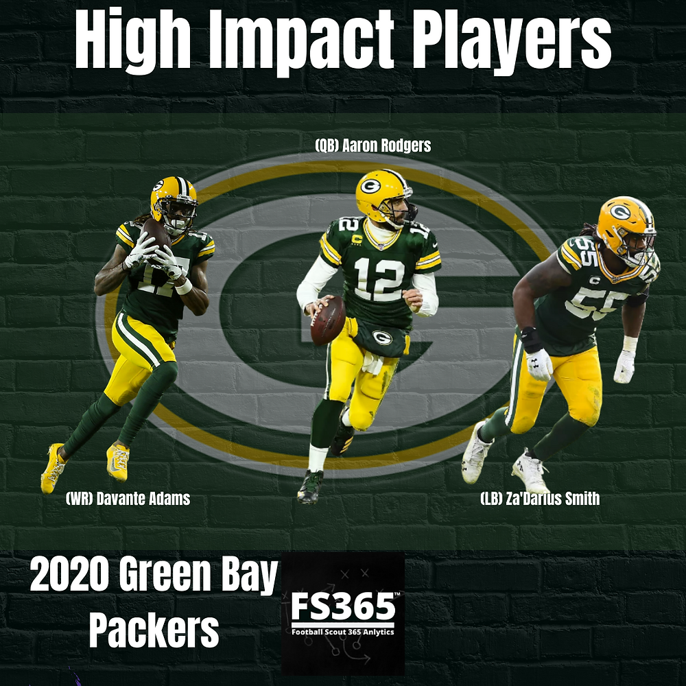 2020 Green Bay Packers High Impact Players