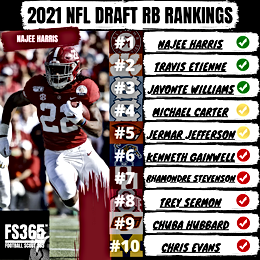 2021 NFL Draft RB Rankings Re-Evaluated