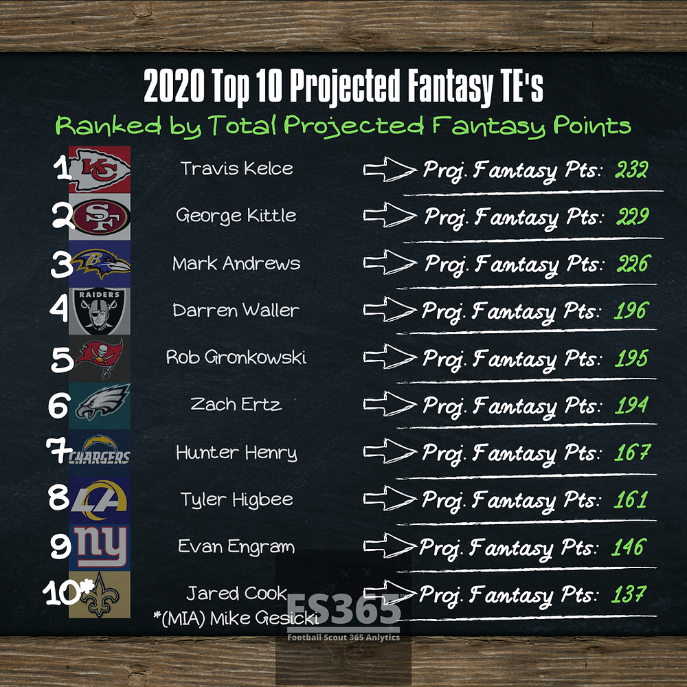 2020 Top 10 Fantasy TE's Projections. Fantasy Football Points Projections.