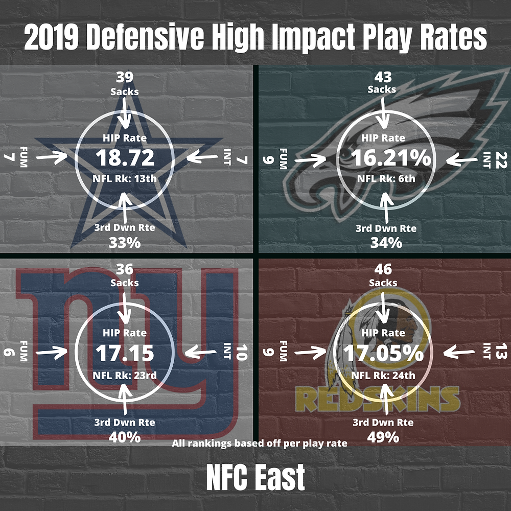 2019 NFC East Defensive High Impact Play Rate
