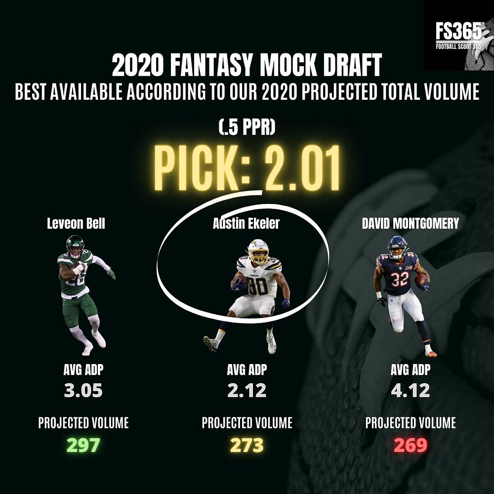 Fantasy Mock Draft Pick 2.01