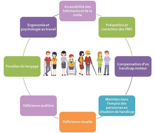 Schéma du traitement de la question du handicap en entreprise