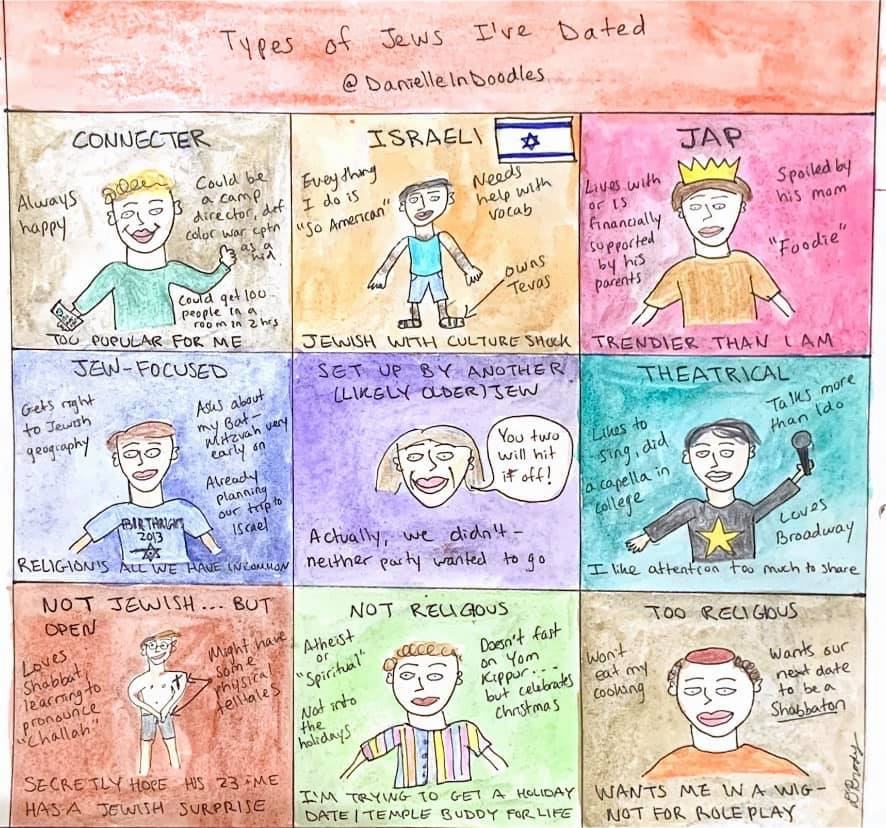 Drawing of men I have dated: connector, Israeli, JAP, Jew-focused, theatrical, not Jewish, too religious, not religious.