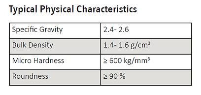 Glass Bead Characteristics