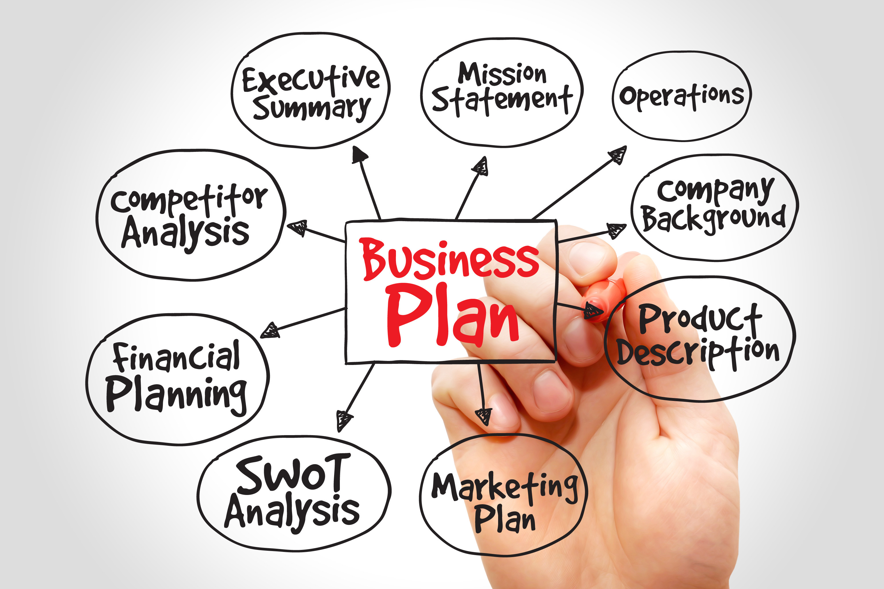 Business & Sales Planning