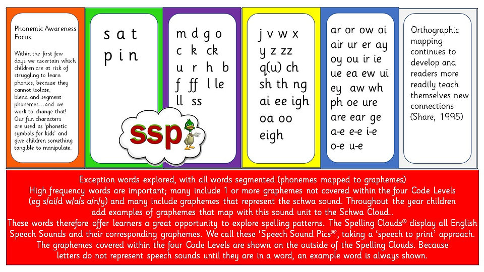 SSP Code Mapping - Phonics Teaching Sequence