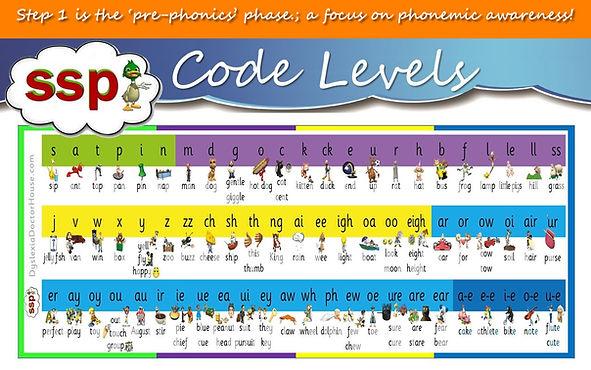 SSP Phonics Code Levels - Freebie Phonics align