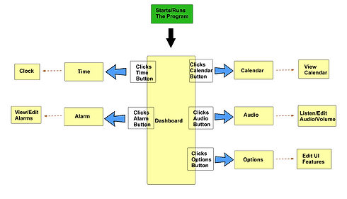 UX Design Flow Diagram.png