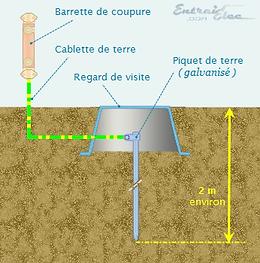 Electricité Paris Terre