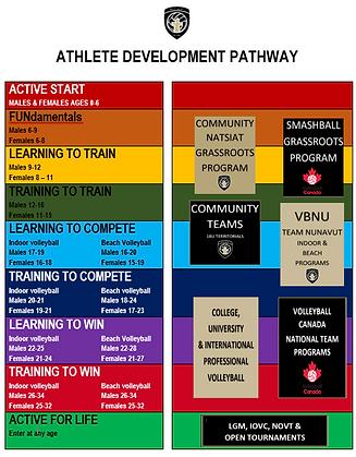 Athlete Development Pathway - LTAD.png