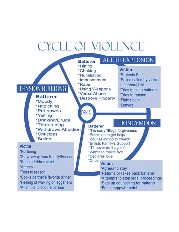 cycle of violence graphic