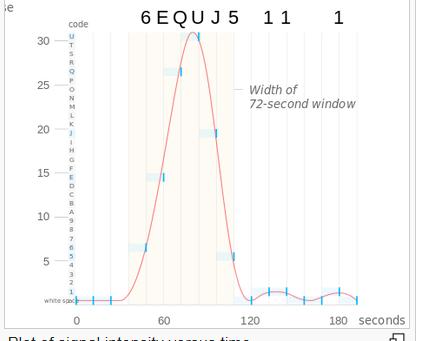 VII - Code: SETI vs DNA
