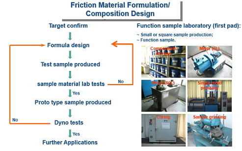 How to develop and test brake formulations?