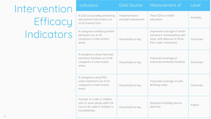 """Intervention Efficacy Indicators"" Slide"