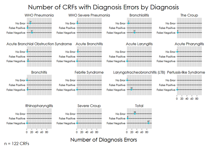 """""""Number of CRFs with Diagnosis Errors by Diagnosis"""" Multi-Dotplot"""