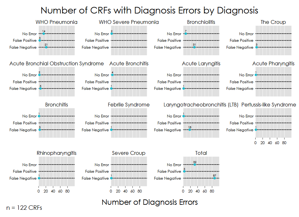 """Number of CRFs with Diagnosis Errors by Diagnosis"" Multi-Dotplot"