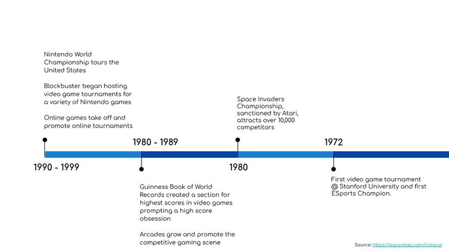 eSports History Timeline Slide