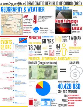 DRC At-A-Glance Factsheet