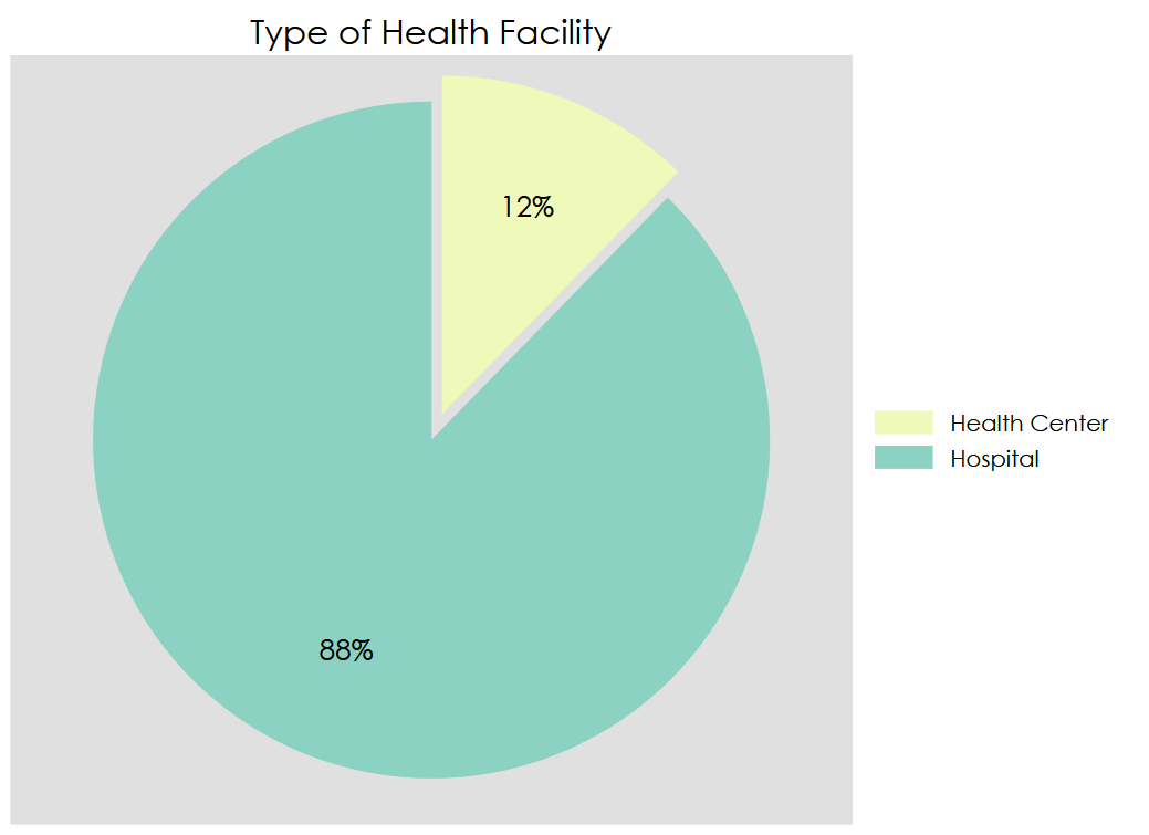 """Type of Health Facility"" Pie Chart"