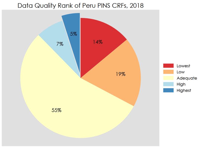 """Data Quality Rank of Peru PINS CRFs, 2018"" Pie Chart"