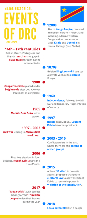 """Historical Events of DRC"" Infographic"