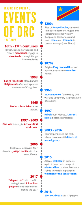 """""""Historical Events of DRC"""" Infographic"""
