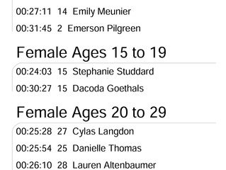 Official 5k Race Results