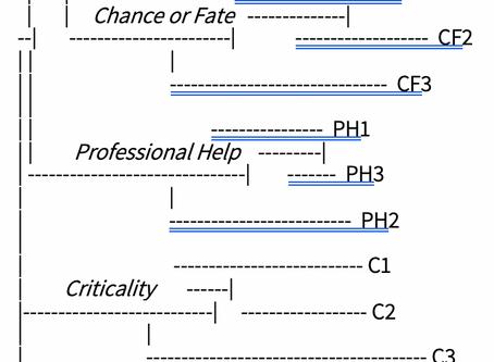 תפיסות ואמונות דיספונקציונליות הקשורות לבחירת מקצוע: פיתוח שאלון להערכתן והפחתתן בסדנאות משתחררים
