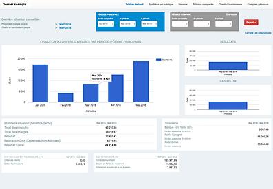 Dashboard comptable en ligne