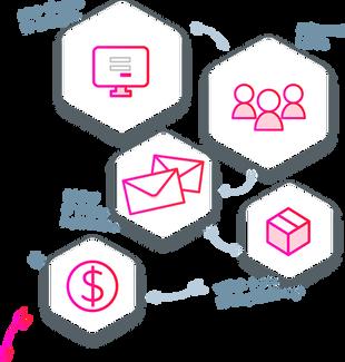 Automação de Marketing Digital