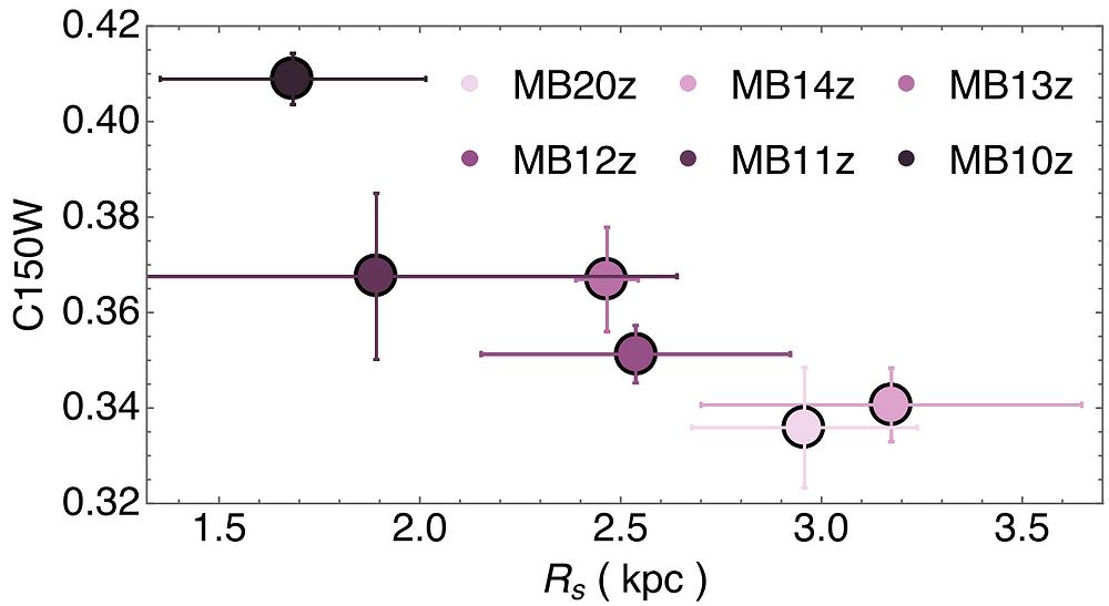 Galaxy galaxies cosmology magnetic fields shrink shrinking compression