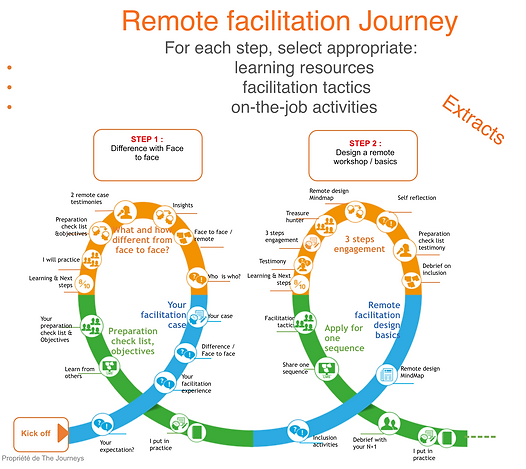 RemoteFacilitationJourneyLoop.png