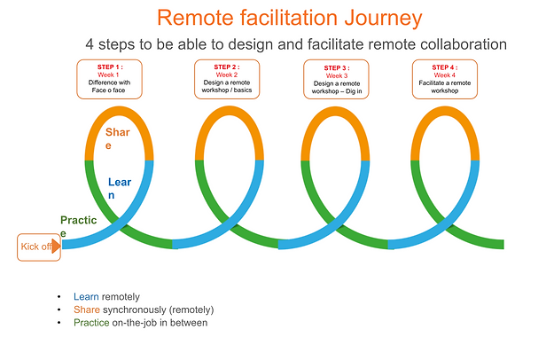 Remote Facilitation Journey POP