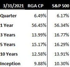 Annualized performance as of 3_31_2021.j