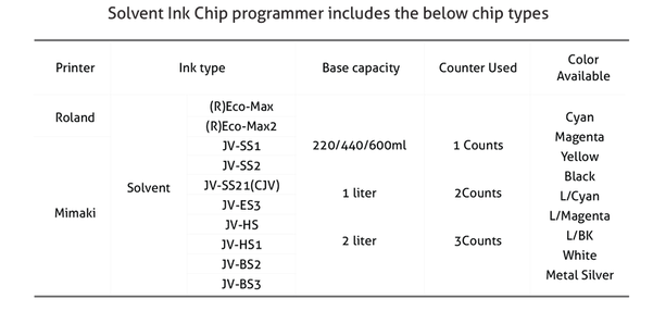 solvent ink chip programmer includes the below chip types