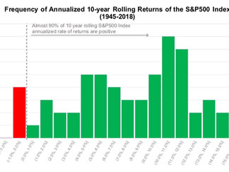 Investing for the Long-Term: Here is Why