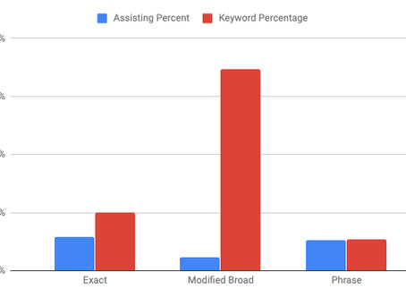 Keyword Types Matter in Automotive Paid Search