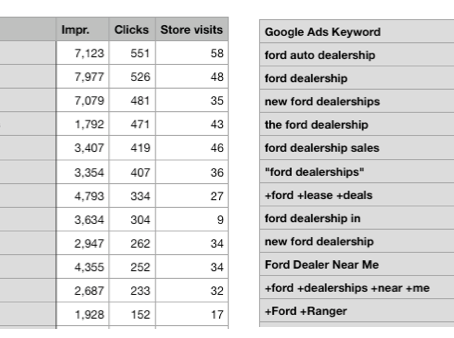 Google Adwords Store Visits & Wizely Simulated Sales