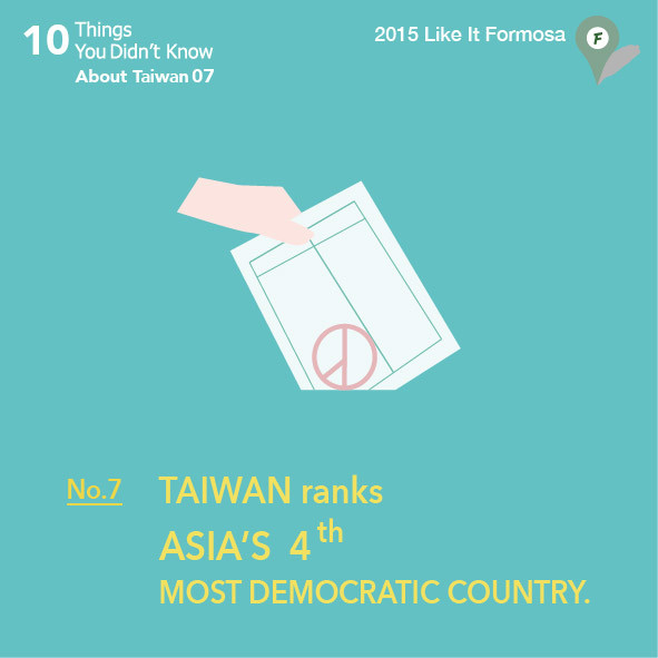 07 Taiwan ranks Asia's 4th most democratic country.