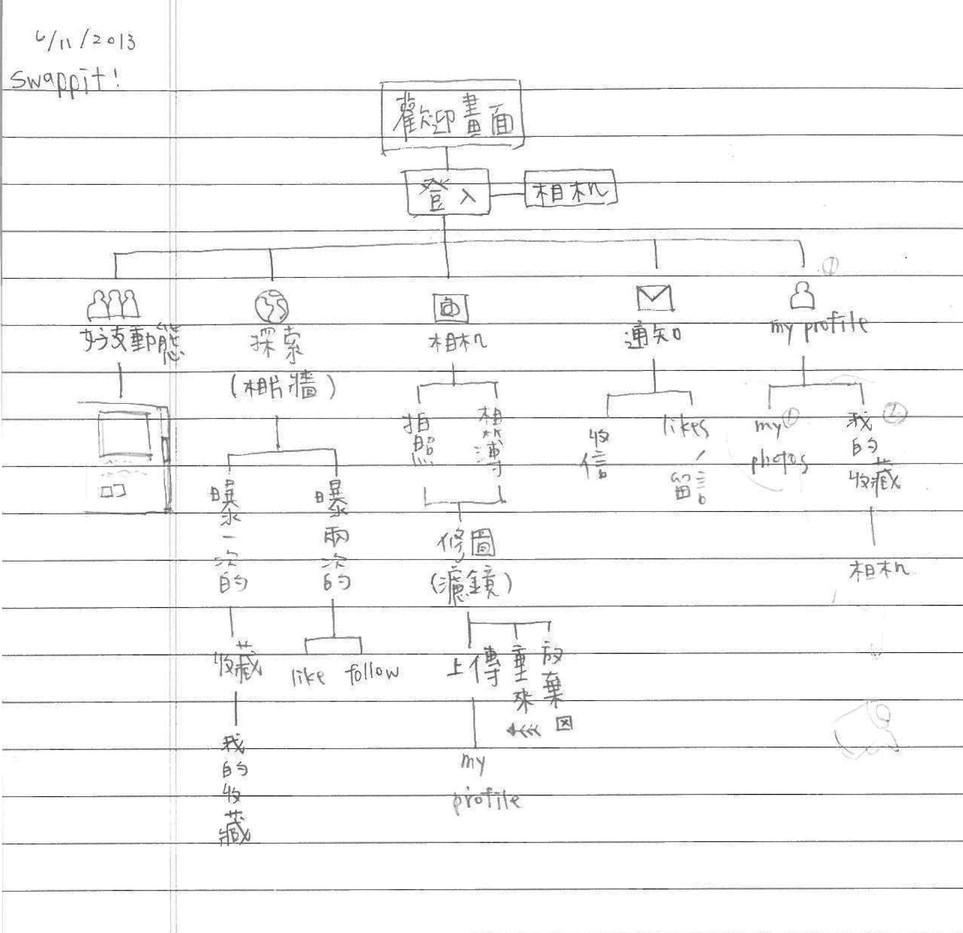 Information Architecture Sketch