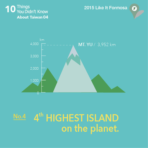 04 4th highest island on the planet.