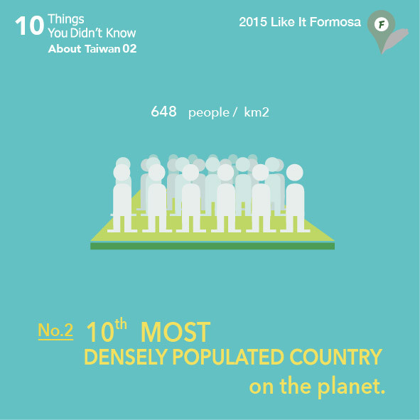 02 10th most densely populated country on the planet.