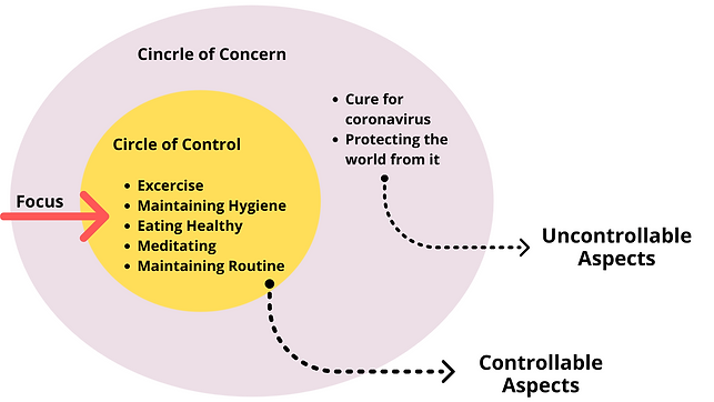 Circle of Control Excercise Maintaining